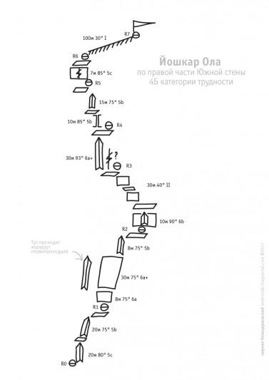 Схема маршрута на Йошкар-Олу