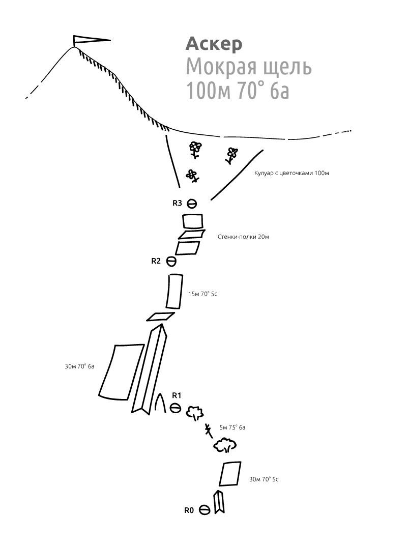 Схема маршрута на пик Аскер