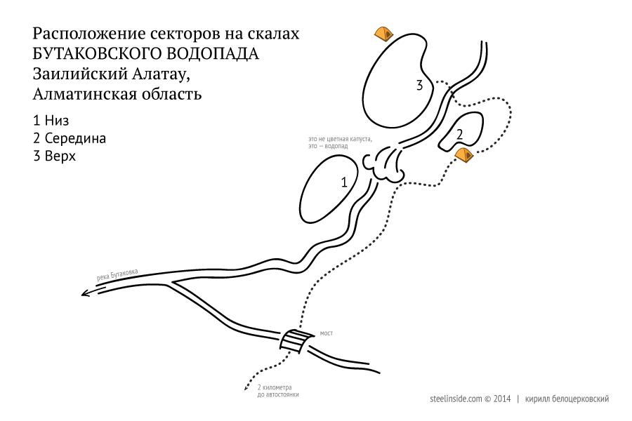 Схема расположения секторов на Бутаковском водопаде