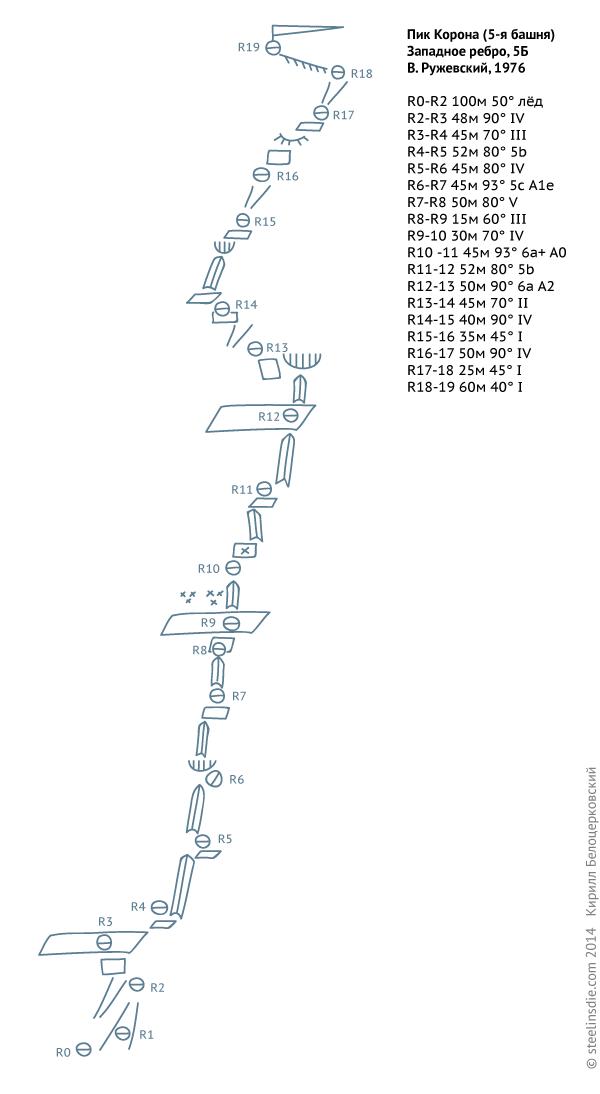 Схема маршрута Ружевского на Корону
