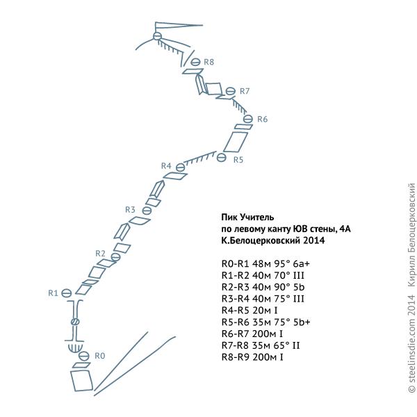 Схема маршрута на пик Учитель