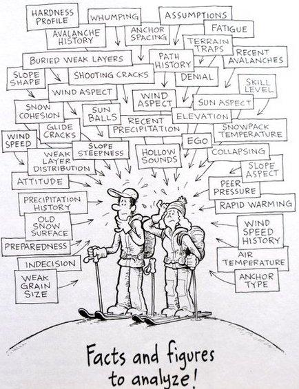 Иллюстрация из книги Allen&Mike's Avalanche book