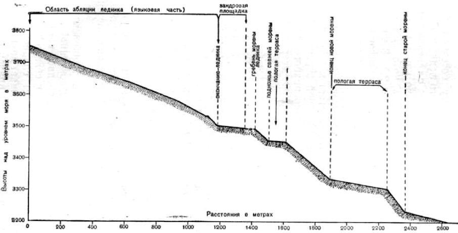 Продольный профиль ледника Пальгова